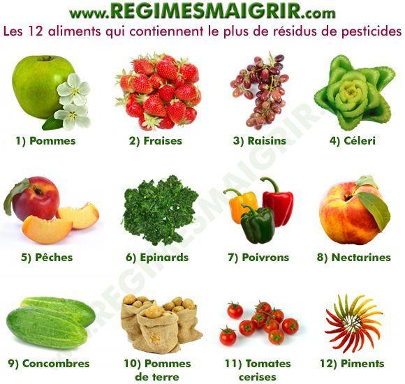 Résidus de pesticides : quels aliments en ont le plus et