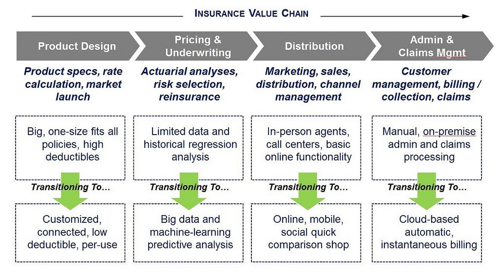 Disruption In Insurance