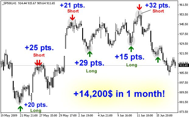 Dynamic Range Indicator It Is A Powerful Indicator Catches Market