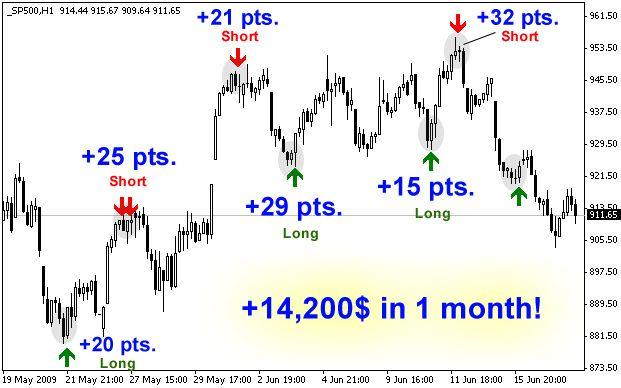 Dynamic Range Indicator It Is A Powerful Indicator Catches Market