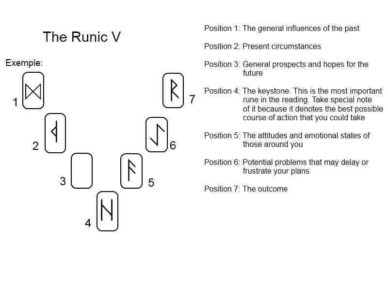 how to read runes for others