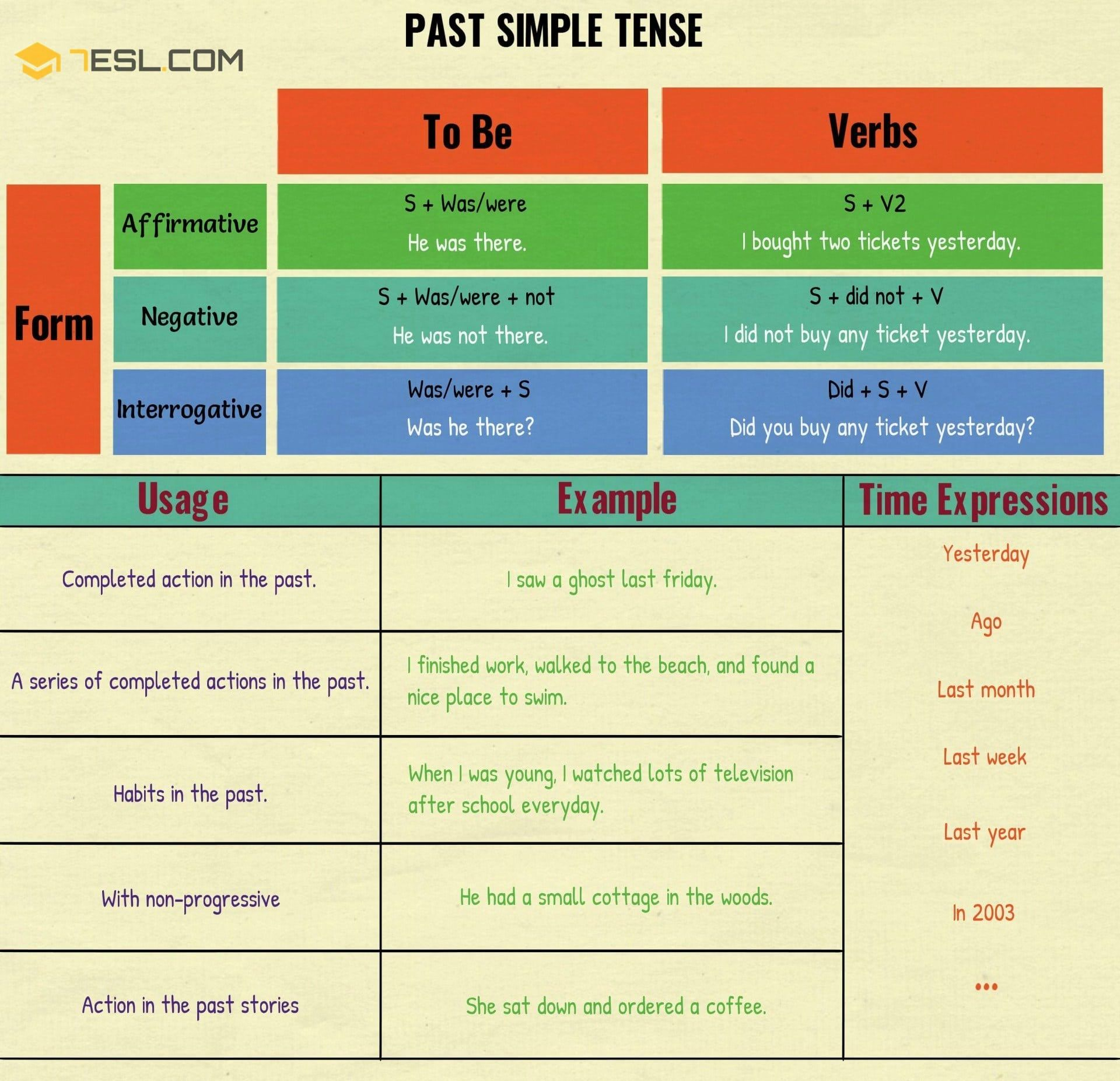 Past Simple Tense Useful Rules And Examples