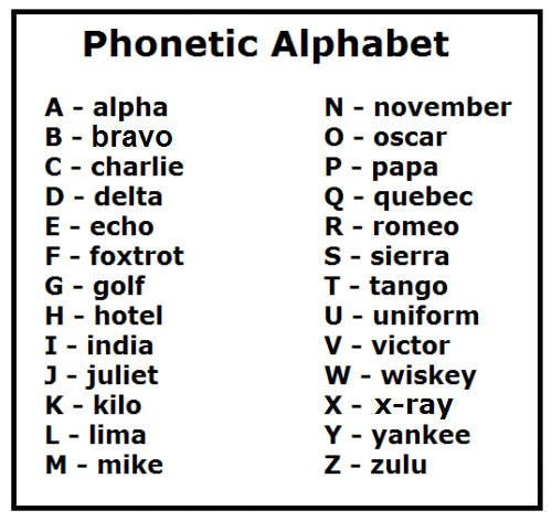 18 Ways Working In A Call Centre Changes You For Life Phonetic Alphabet Military Alphabet Alphabet Charts