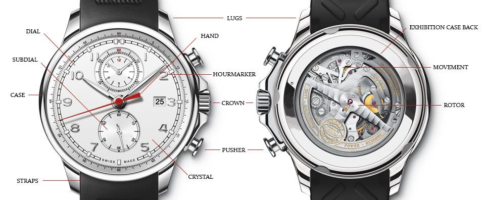 Anatomy Of Watches Inside A Watch Swiss Repair Wristwatch