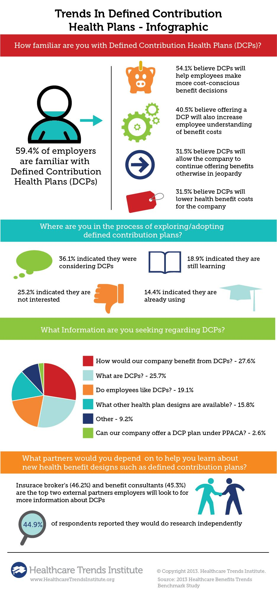 Defined Contribution Health Plans Trends Infographic