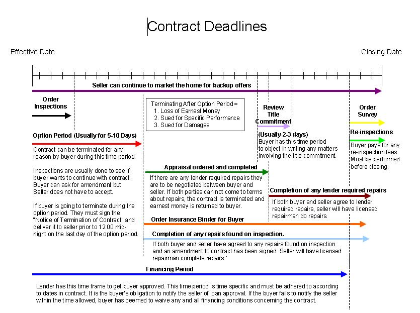 Typical real estate contract deadlines IN TEXAS Every state is - real estate sales contract