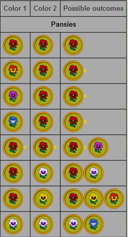 Pansies Hybrid Chart