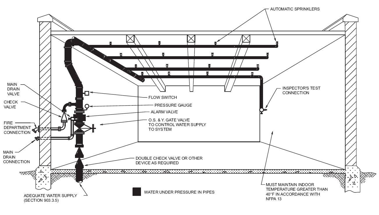 sprinkler system diagrams