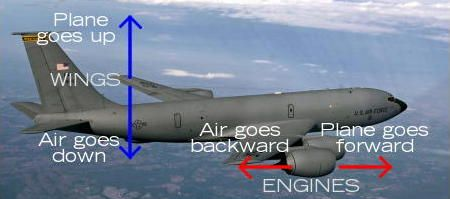 How Planes Work The Science Of Flight Plane Engineering Newtons Third Law Of Motion