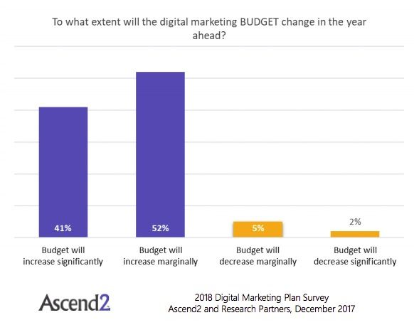 2018 digital marketing plans budget and tactic trends charts and