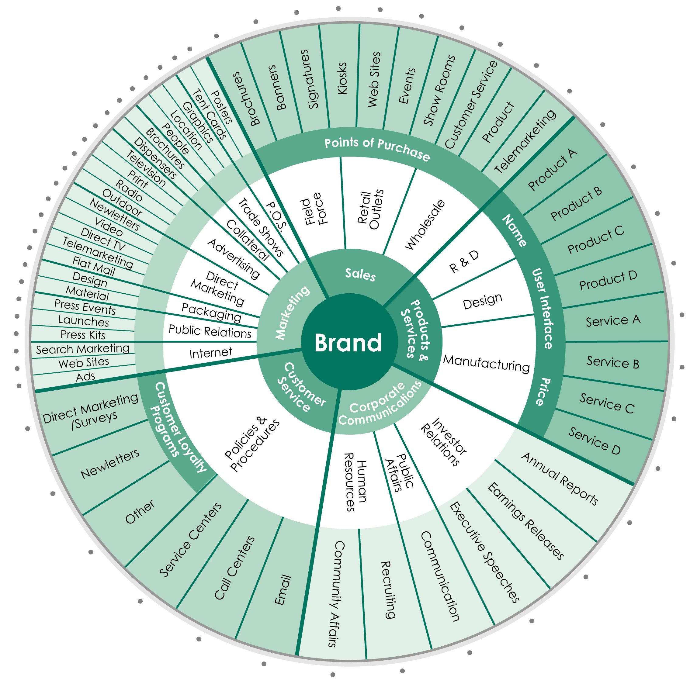 Creating And Defending A Strong Brand Branding Your Business Brand Management Marketing