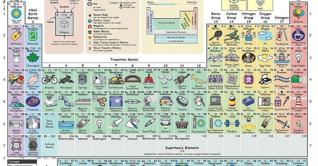 la tabla peridica que te dice para qu sirve cada elemento - Tabla Periodica De Los Elementos Para Que Sirve
