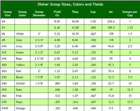What size ice cream scoop for cookies cookware also sizes chart hobit fullring rh