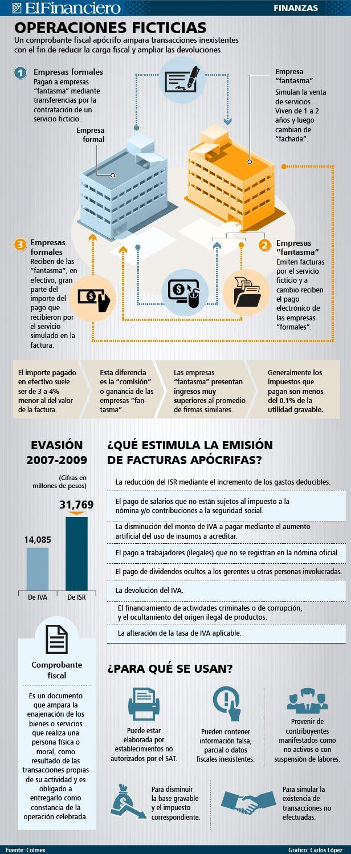 ¿Qué tipo de empresas están en lista negra del SAT, aplicando esquemas de evasión fiscal? 13/01/2014