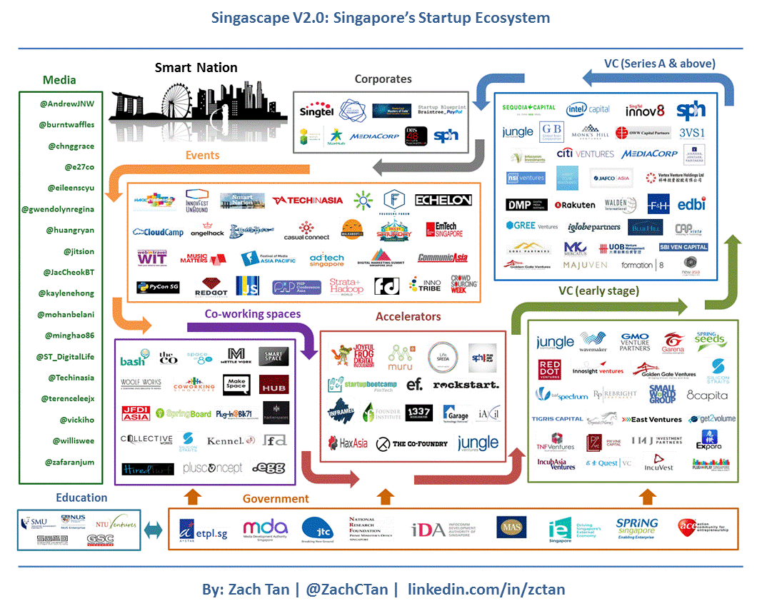 Singapore S Startup Ecosystem In An Infographic Startups