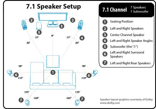 Image result for surround sound setup | Den Ideas | Home theater