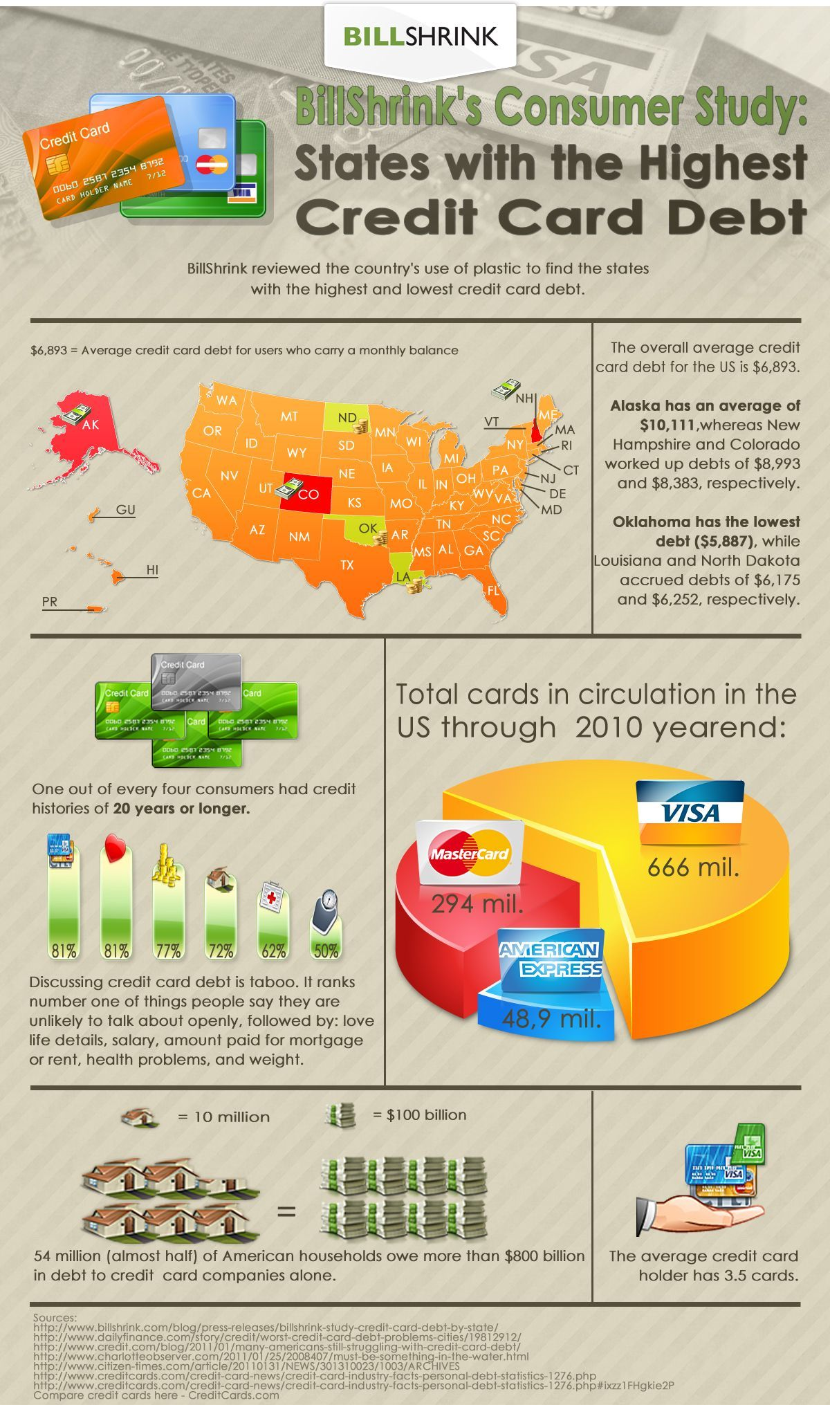 Here's the Highest Credit Card Debt by State Credit card