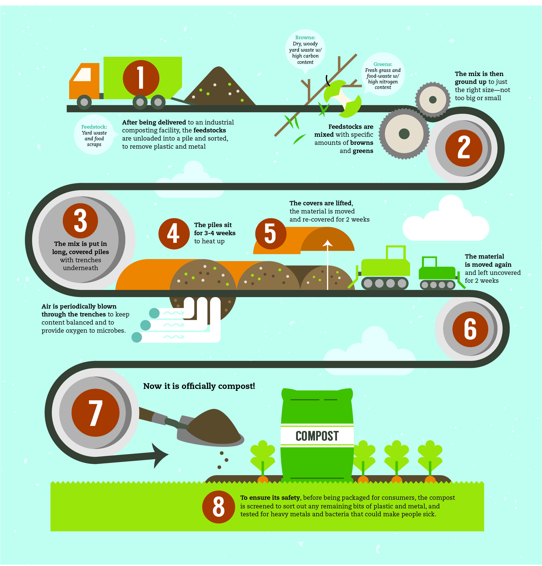 Composting 101 facts on composting compost school for All about soil facts