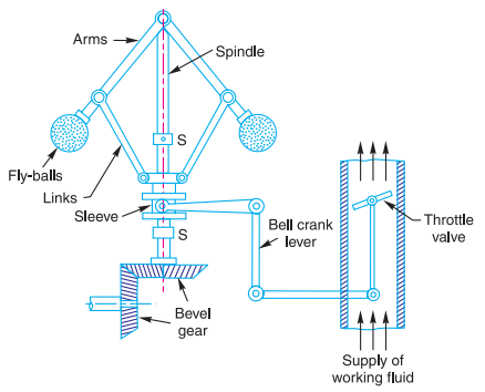 centrifugal governor | Illustrations | Engineering tools