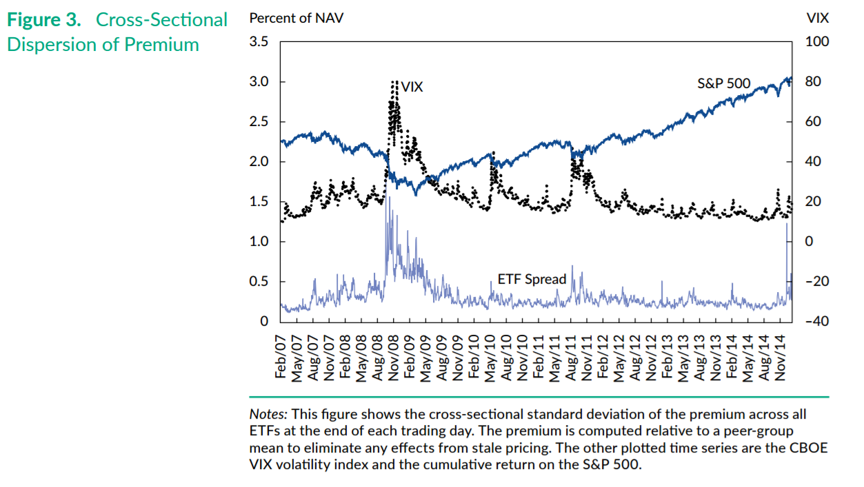 Academic Research Insight Digging Into Etf Trading Spreads