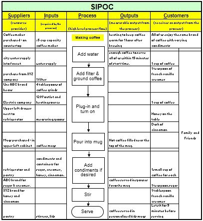 Sipoc template Process Design Pinterest Template, Finance - root cause analysis template