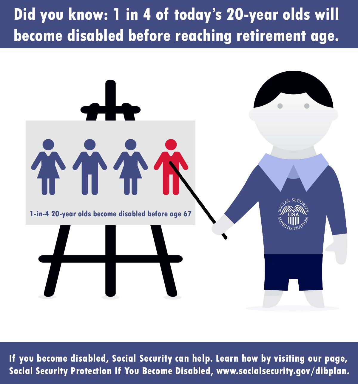 1 In 4 Of Today S 20 Year Olds Will Become Disabled Before Reaching Retirement Age If You Become Disabled Social S Disability Retirement Age Social Security