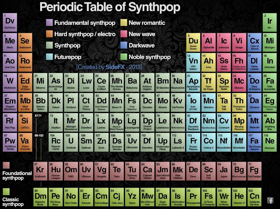 Periodic table of synthpop imgur music technology pinterest periodic table of synthpop imgur gamestrikefo Gallery
