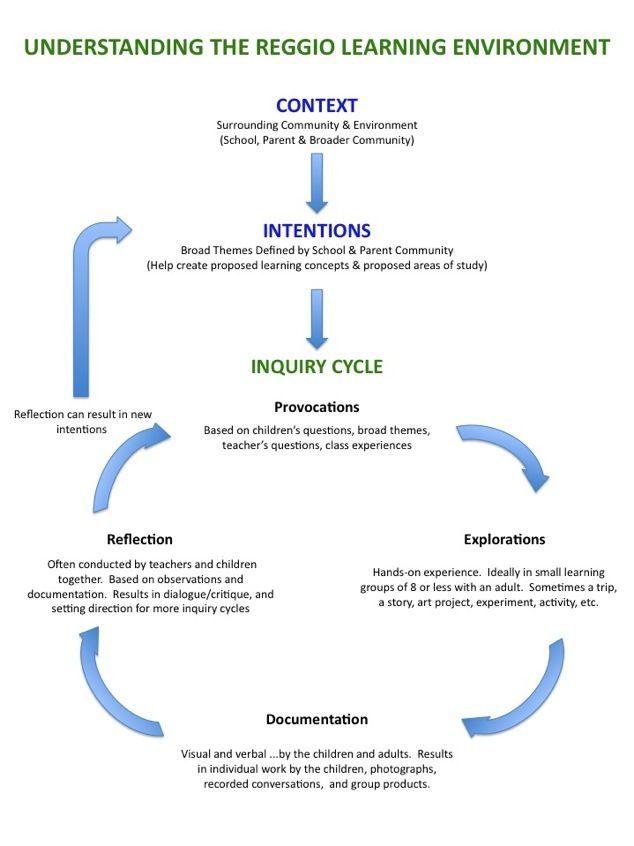Cycle Of Reggio Reggio Emilia Classroom Reggio Emilia Preschool Reggio