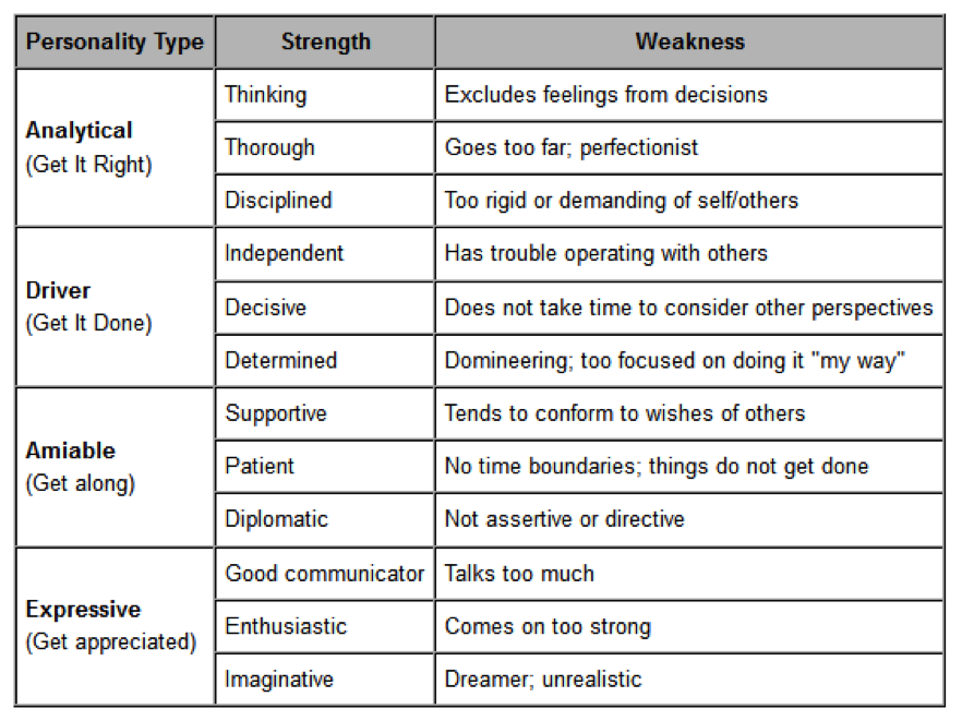 Positive And Negative Character Trait Google Search Personality Traits Essay About Good