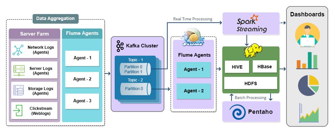Big Data Architecture Data Services Big Data Technologies Master Data Management