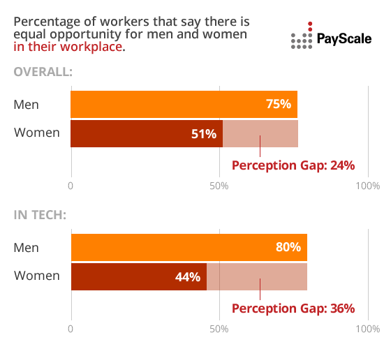 The Perception Gap Women Half As Likely To Believe Women And Men Have Equal Opportunities In The Workplace Workplace Equal Opportunity Men