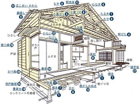 Blueprint おしゃれまとめの人気アイデア Pinterest Sayuri Rv