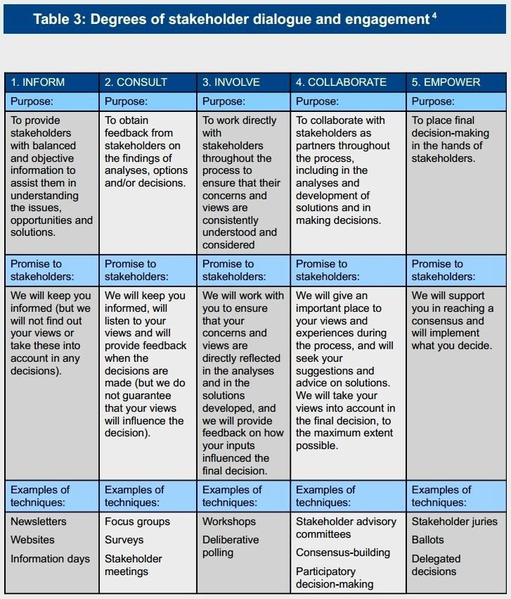 30 Stakeholders Management Plan Template in 2020 | Change ...