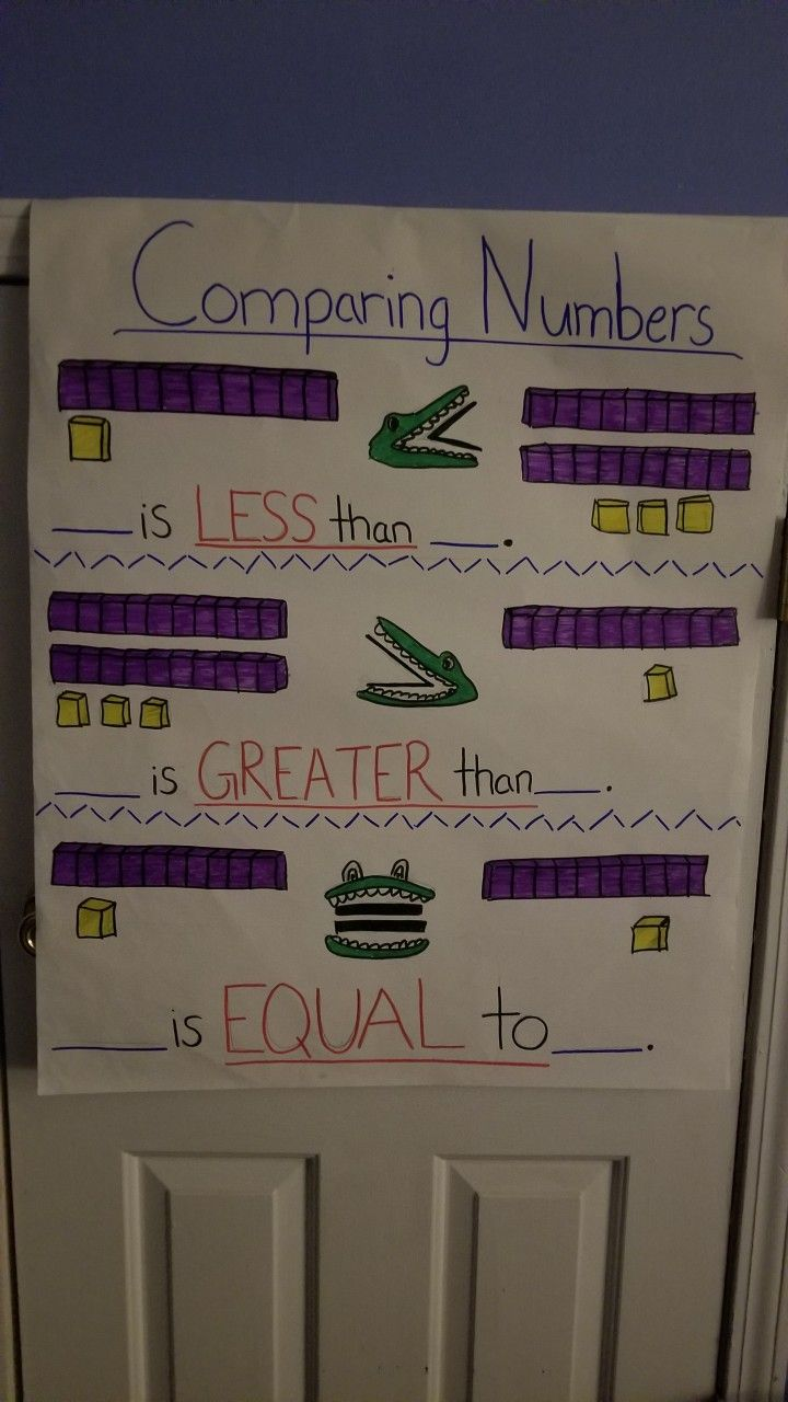 1st Grade Anchor Chart For Greater Than Less Than And Equal To