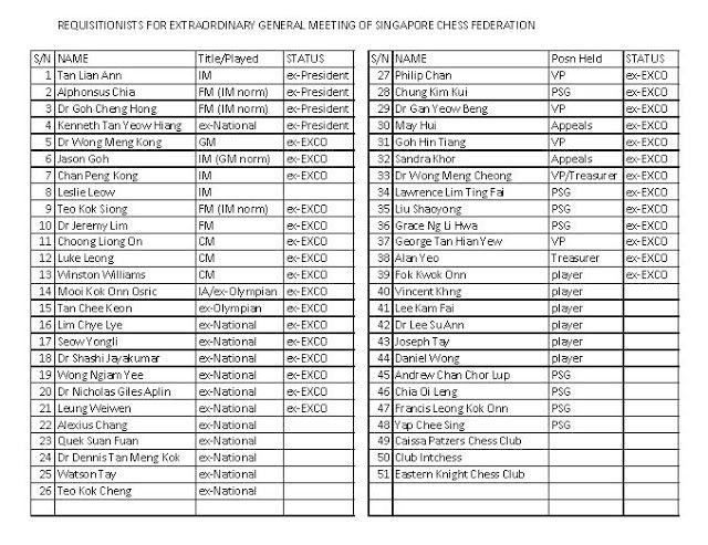 EOGM at the Singapore Chess Federation! GilaChess Pinterest Chess - chess score sheet