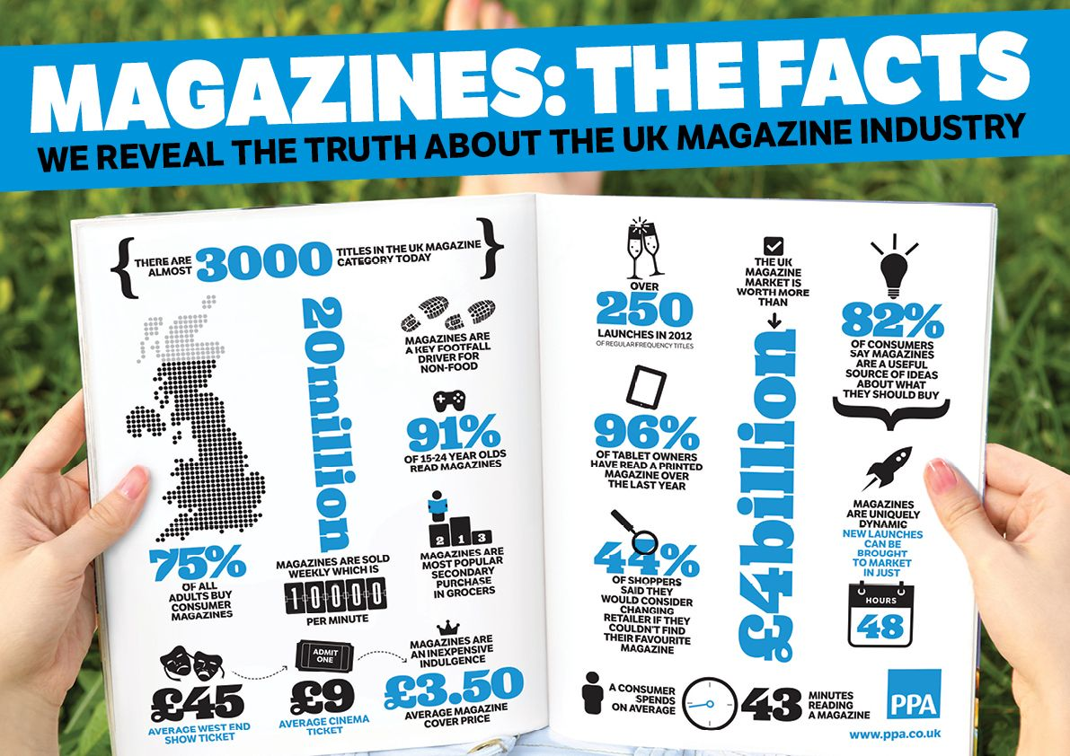 Magazines the facts Infographic marketing, Digital
