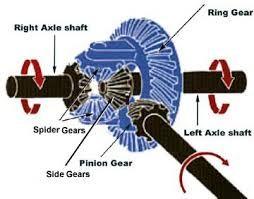 Resultado de imagen de dibujado de un reductor de velocidad con autocad