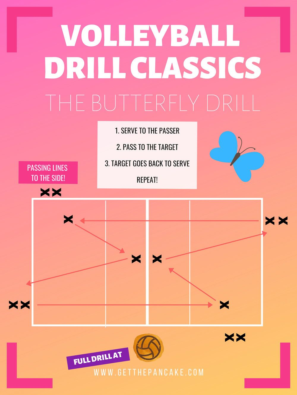 Volleyball Drill Classics The Butterfly Drill Coaching Volleyball Volleyball Drills Volleyball Drills For Beginners