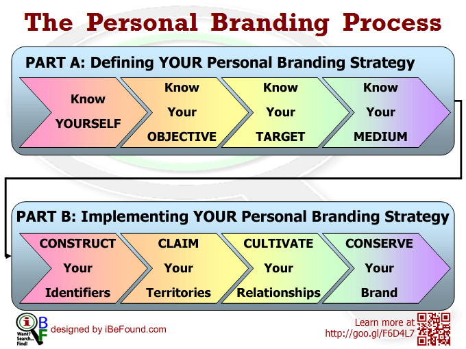 Personal Branding Strategy  Google Search  Personal Branding