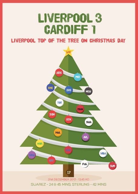 Postcard 17 In The Series Is A Celebration Of The Current League Table As Liverpool Sit Proudly On Top On Christmas Day For The First T Lfc Postcard Liverpool