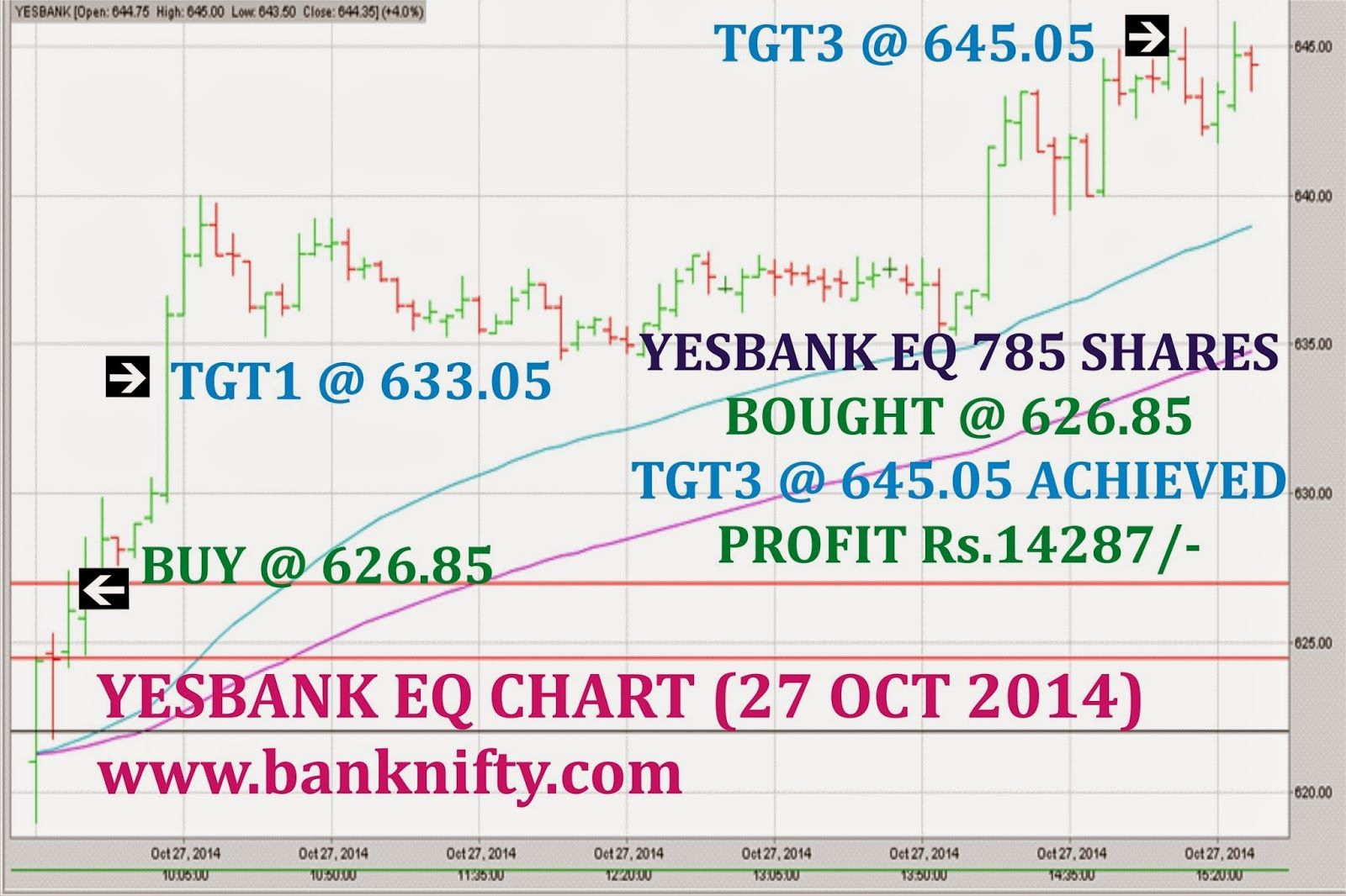 INTRADAY EQUITY TIPS FOR MORE DETAILS CONTACT 9025360481