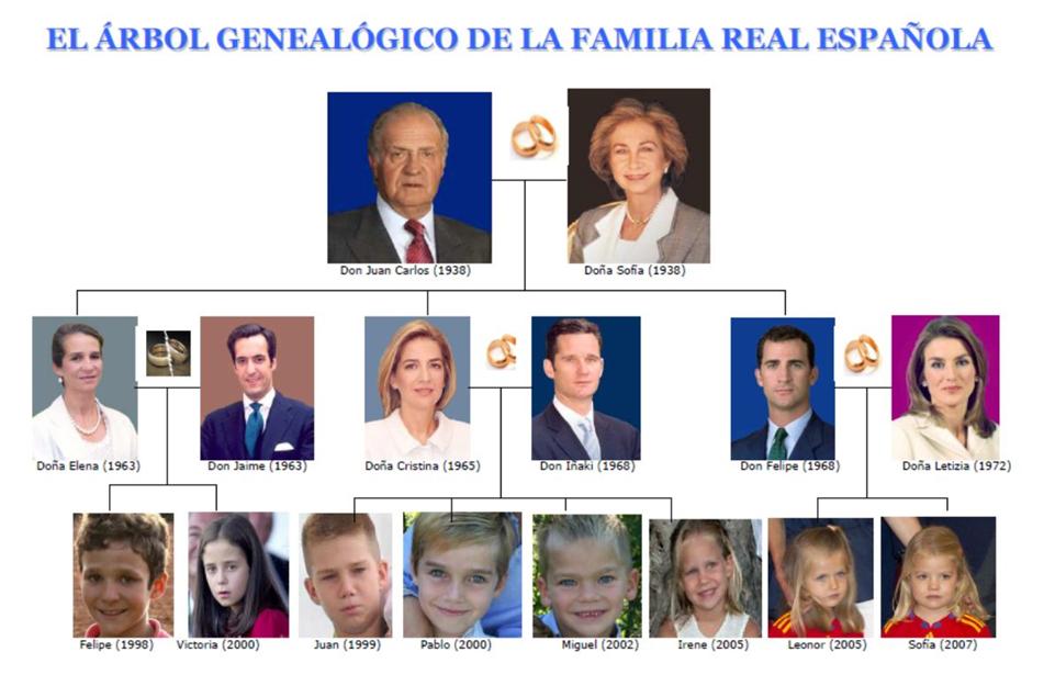 El árbolo Genealógico De La Familia Real Familias Reales