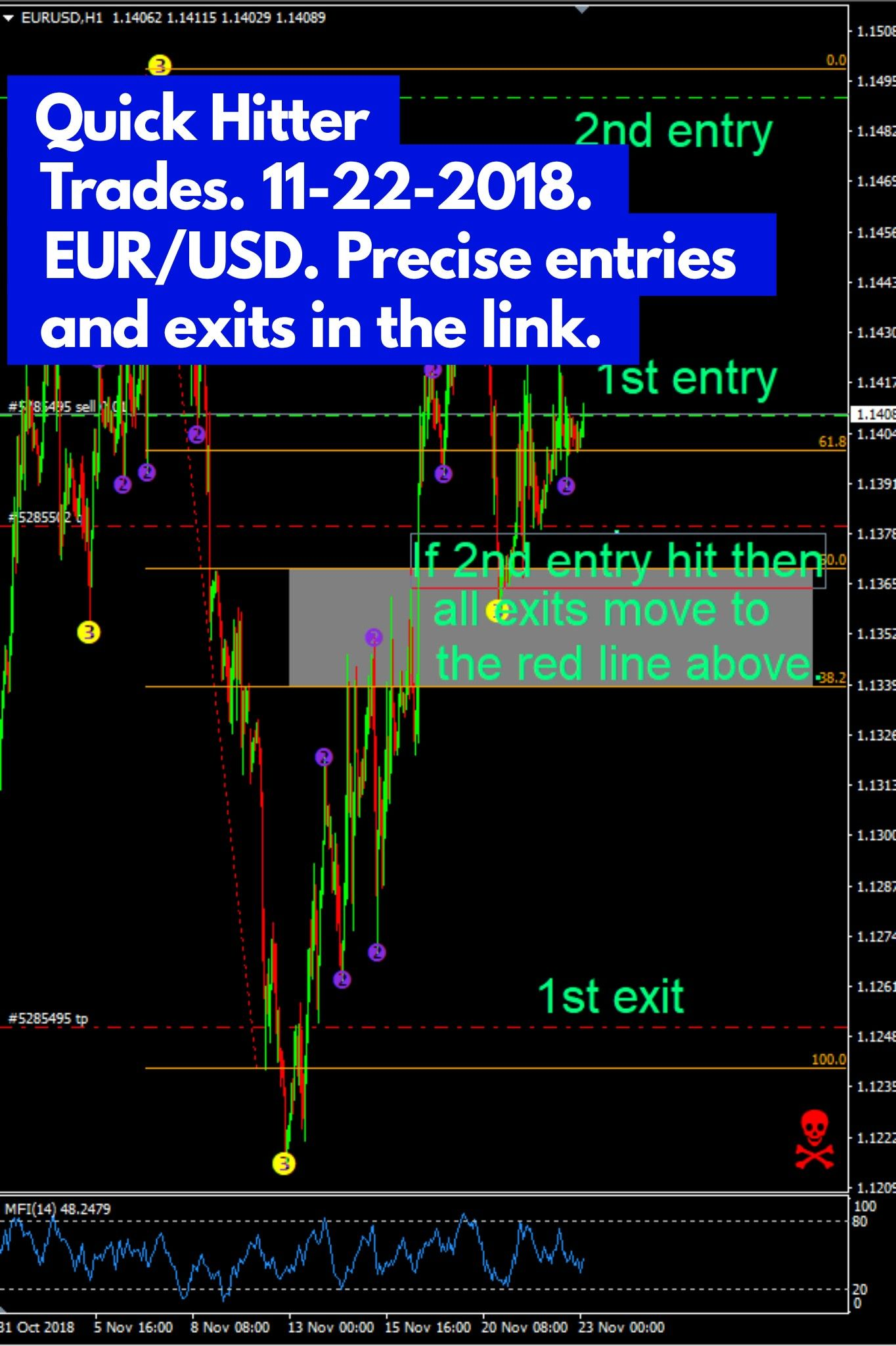The Eur Usd Has Given A Free Trade To Go Short Detailed Entries
