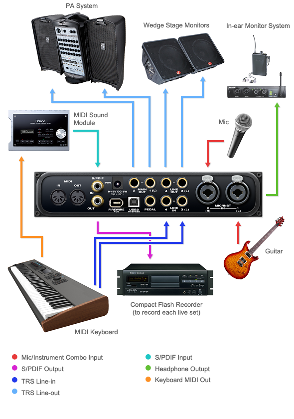 Setting Up Yamaha Receiver Remote