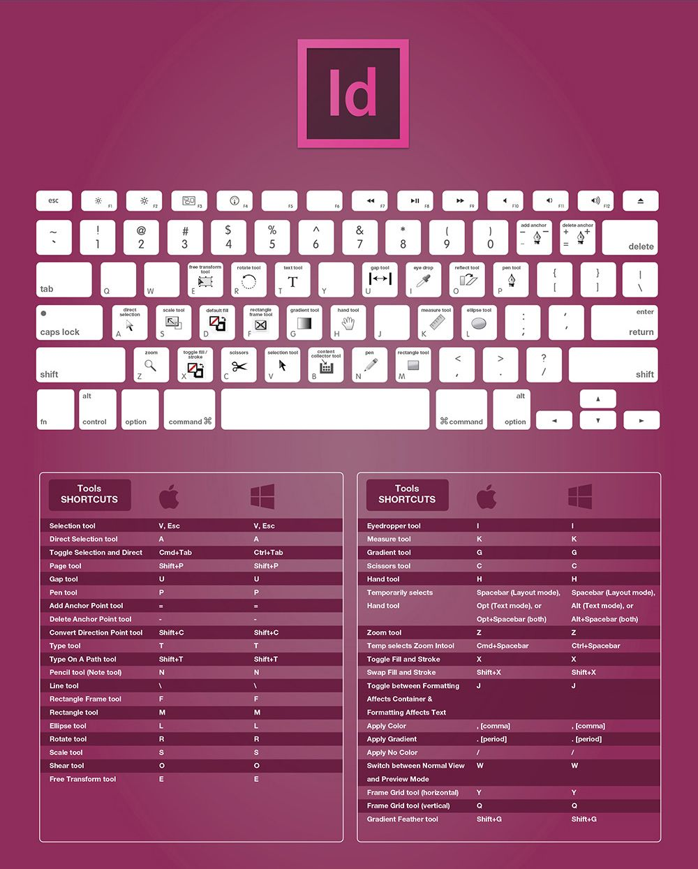 Adobe cc shortcuts cheat sheet design tips pinterest adobe the complete adobe indesign cc keyboard shortcuts for designers guide 2015 fandeluxe Images