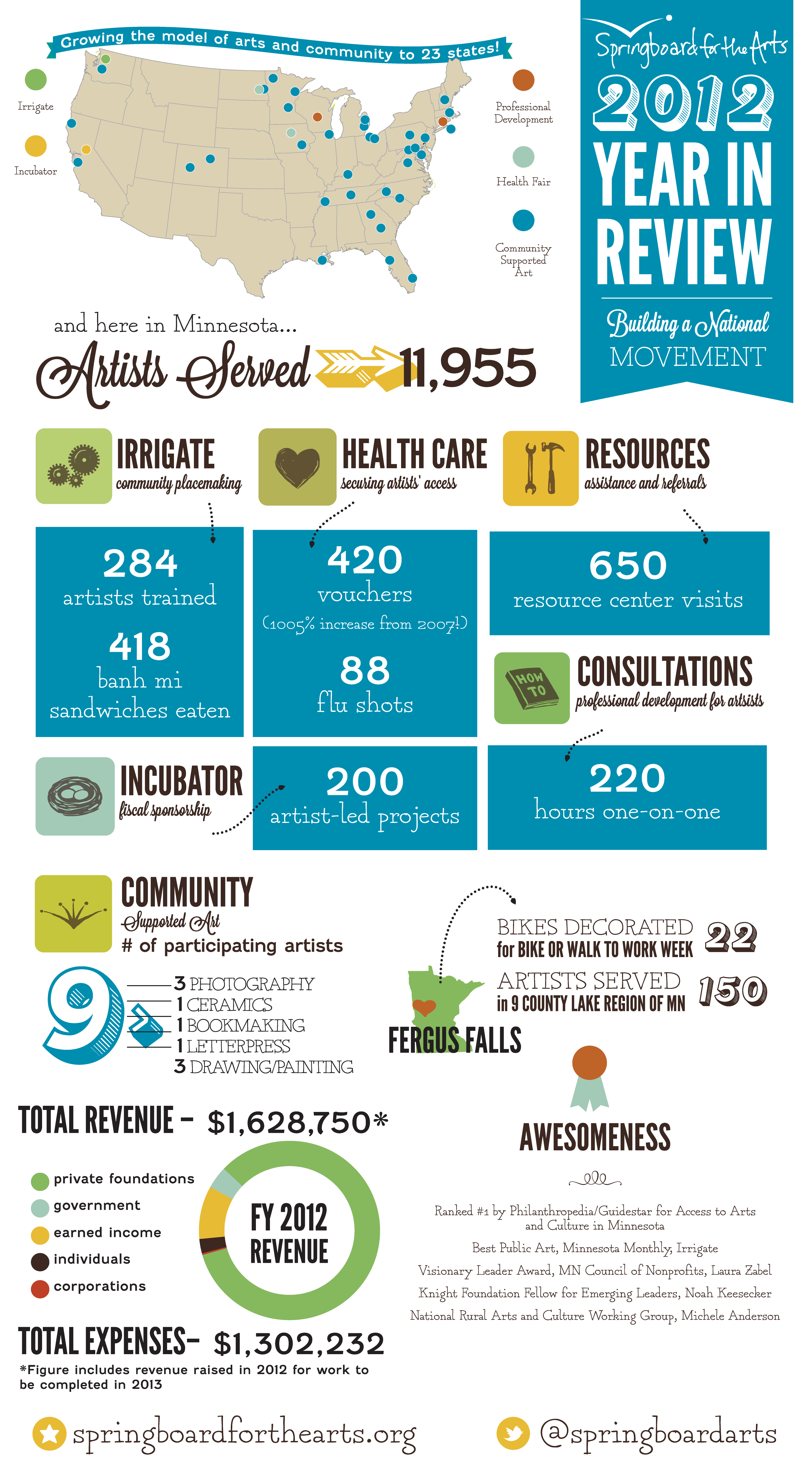 Pin By Sheila A Moore Anderson On Nonprofit Media Nonprofit Infographics Infographic Templates Nonprofit Annual Report