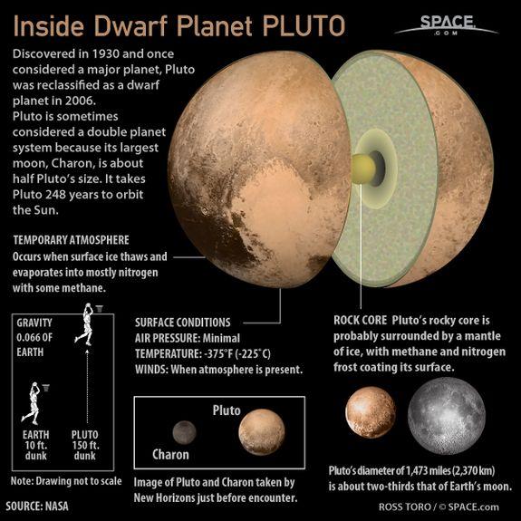 Uranus S Physical Properties