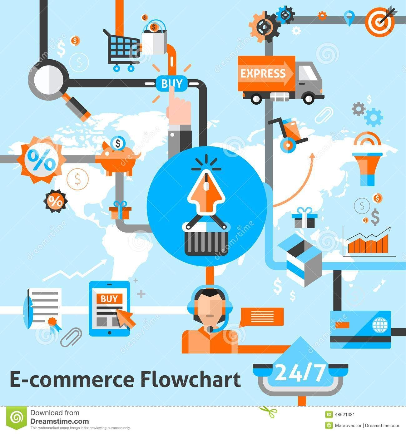 purchase order flow - Google 搜尋 | Global ECommerce ...