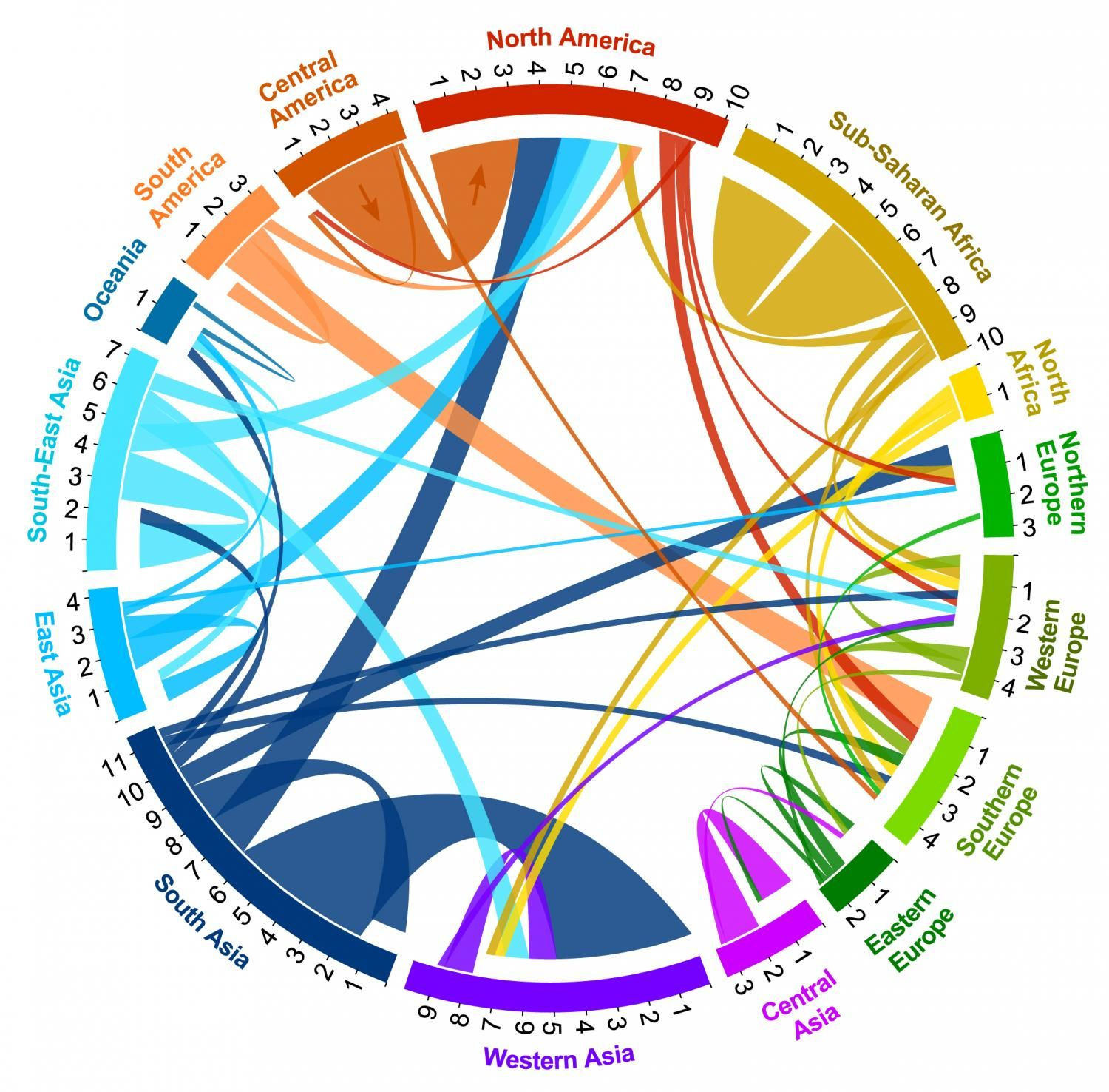 Circular plot of migration flows between and within world regions circular plot of migration flows between and within world regions during 2005 to 2010 tick nvjuhfo Image collections