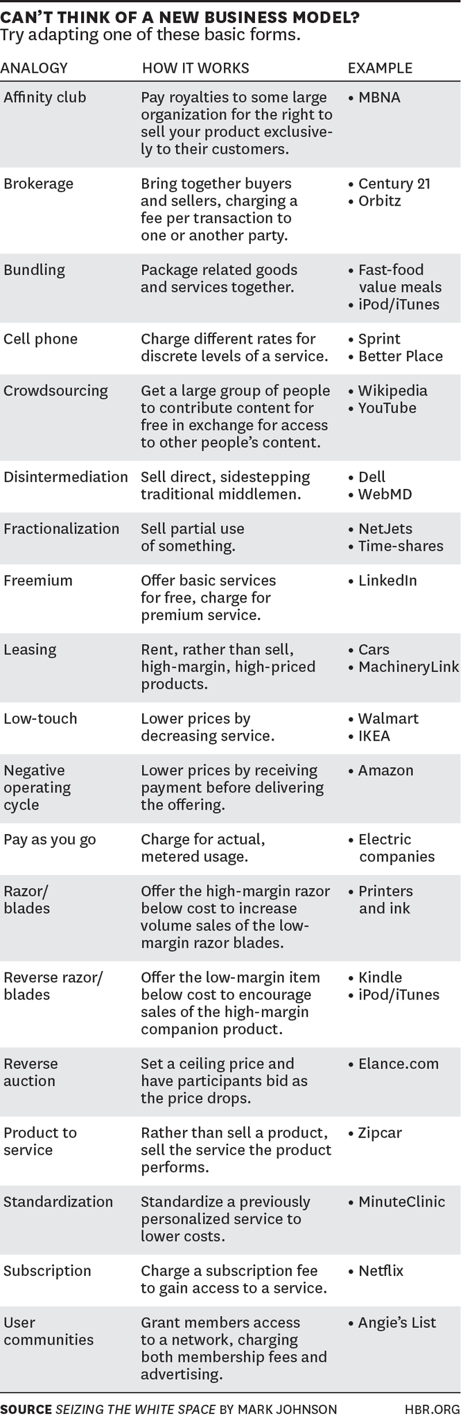 Harvard Biz Review On  Business Models And Management